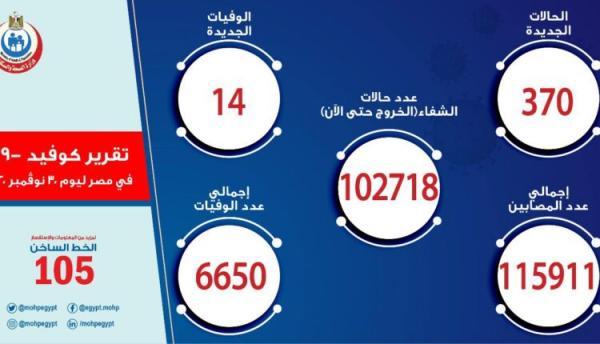 مصر تسجل 370 إصابة جديدة بكورونا