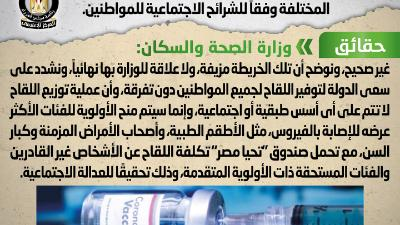 مصر الحكومة تنفي الخريطة المتداولة لتوزيع لقاحات كورونا وفق الشرائح الاجتماعية