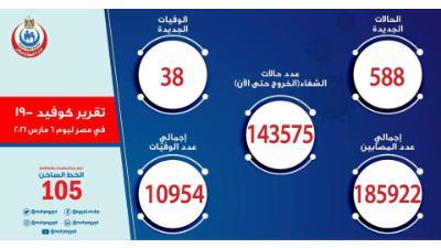مصر الصحة: تسجيل 588 حالة إيجابية جديدة بفيروس كورونا ..و 38 حالة وفاة