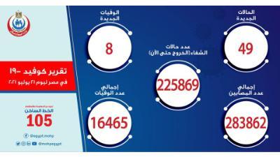 مصر الصحة: تسجيل 49 حالة إيجابية جديدة بفيروس كورونا.. و8 حالات وفاة